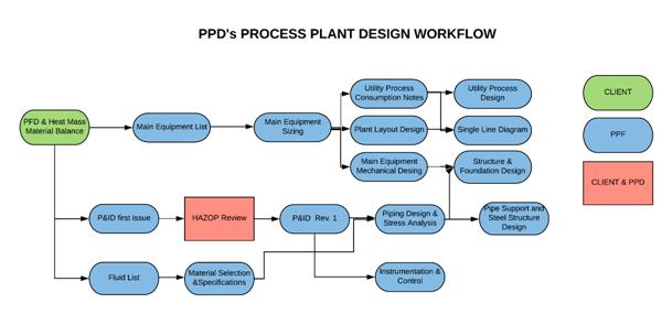DesignWorkflow